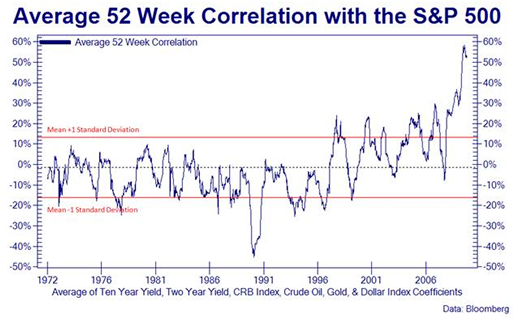 Average 52 Week Correlation with the S&P 500