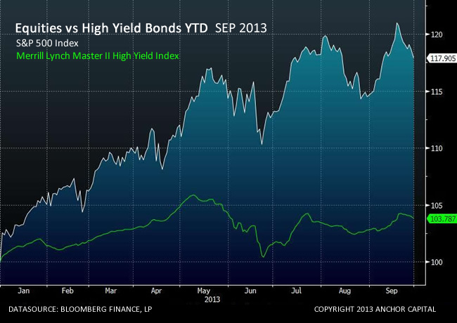 Equities vs High Yield Bonds YTD