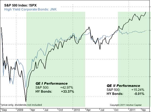 Quantitative Easing Comparison