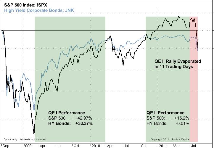 Quantitative Easing Comparison Update