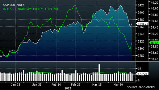 High Yield Credit and S&P 500 Diverge
