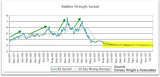 Relative Strength Spread