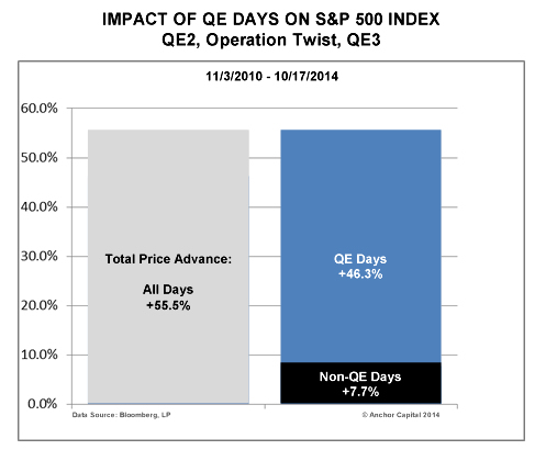QE Impact SP Price