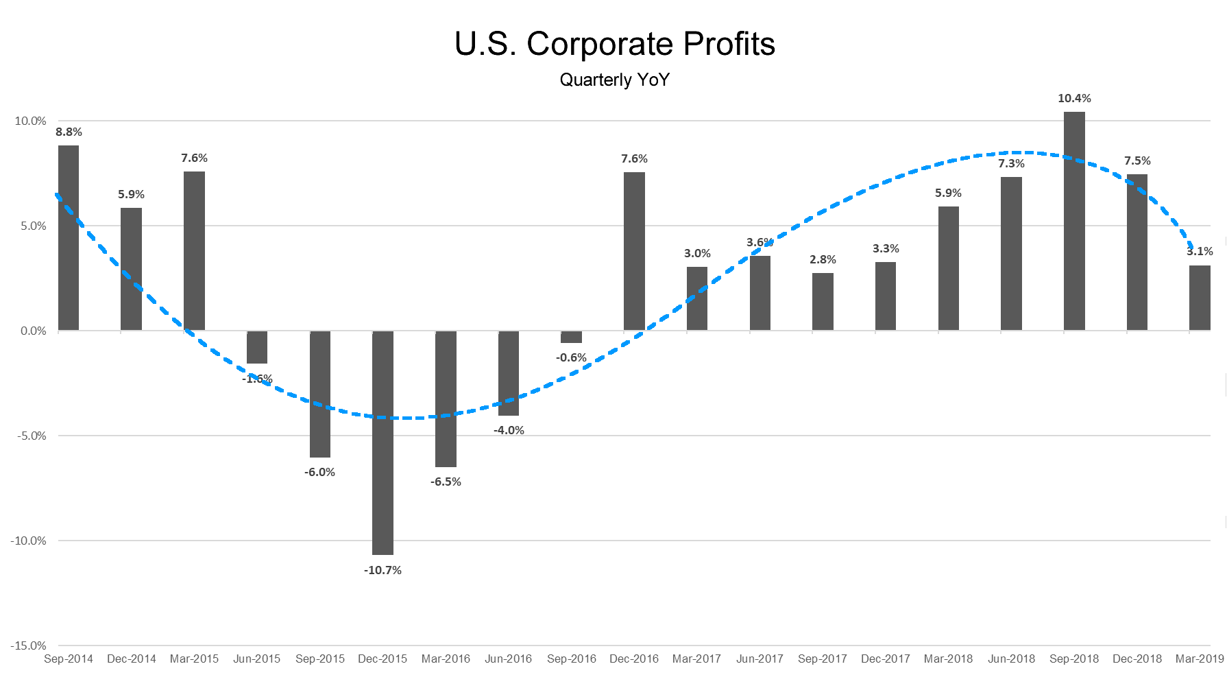 Corporate Profits Q12019.fw